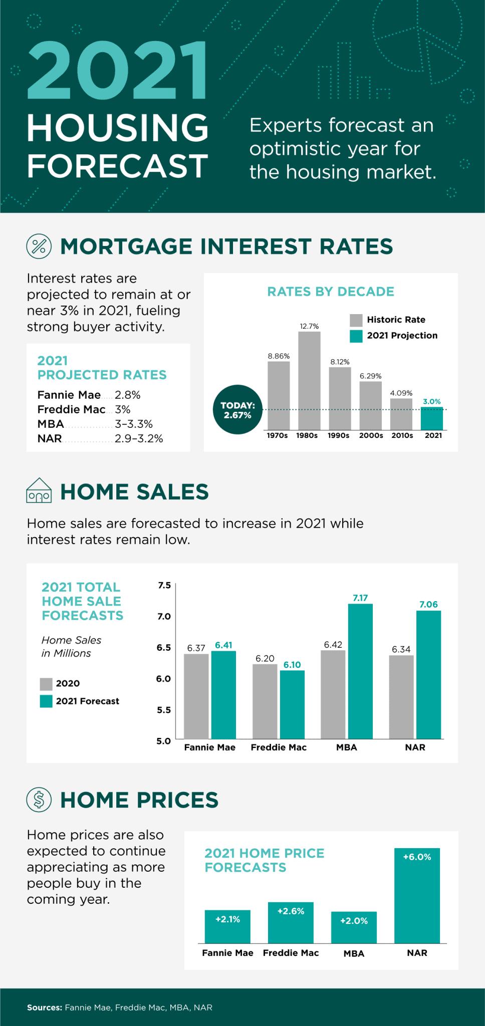 2021 Housing Forecast [INFOGRAPHIC] 20201218-MEM-968x2048