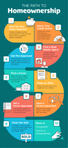 The Path to Homeownership [INFOGRAPHIC] 20201204-MEM-948x2048