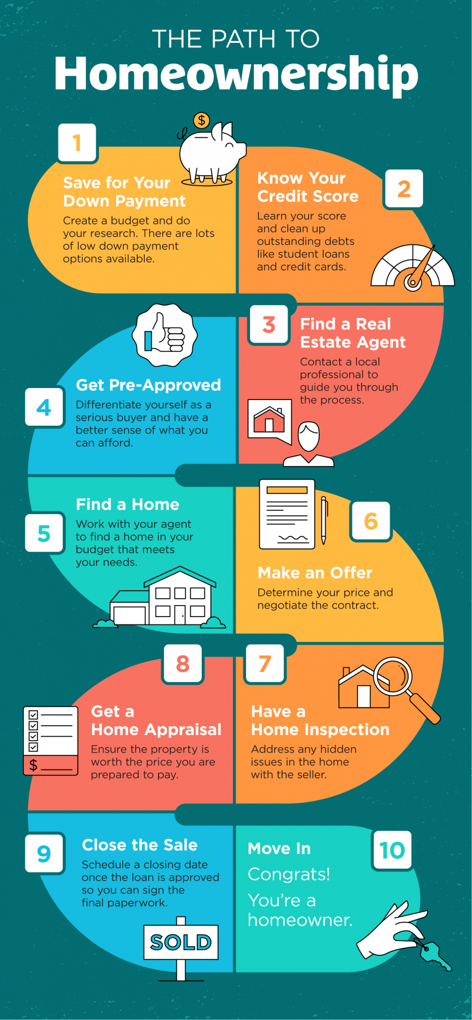 The Path to Homeownership [INFOGRAPHIC] 20201204-MEM-948x2048