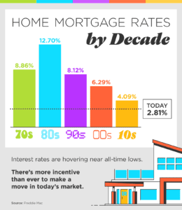 Home Mortgage rates by Decade INFOGRAPHIC