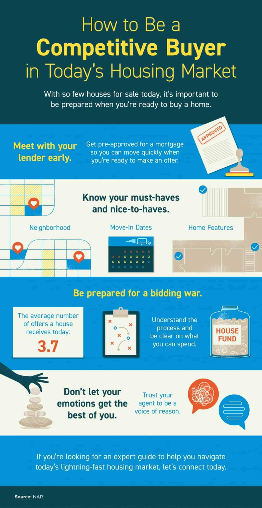 How to Be a Competitive Buyer in Today's Housing Market [INFOGRAPHIC]