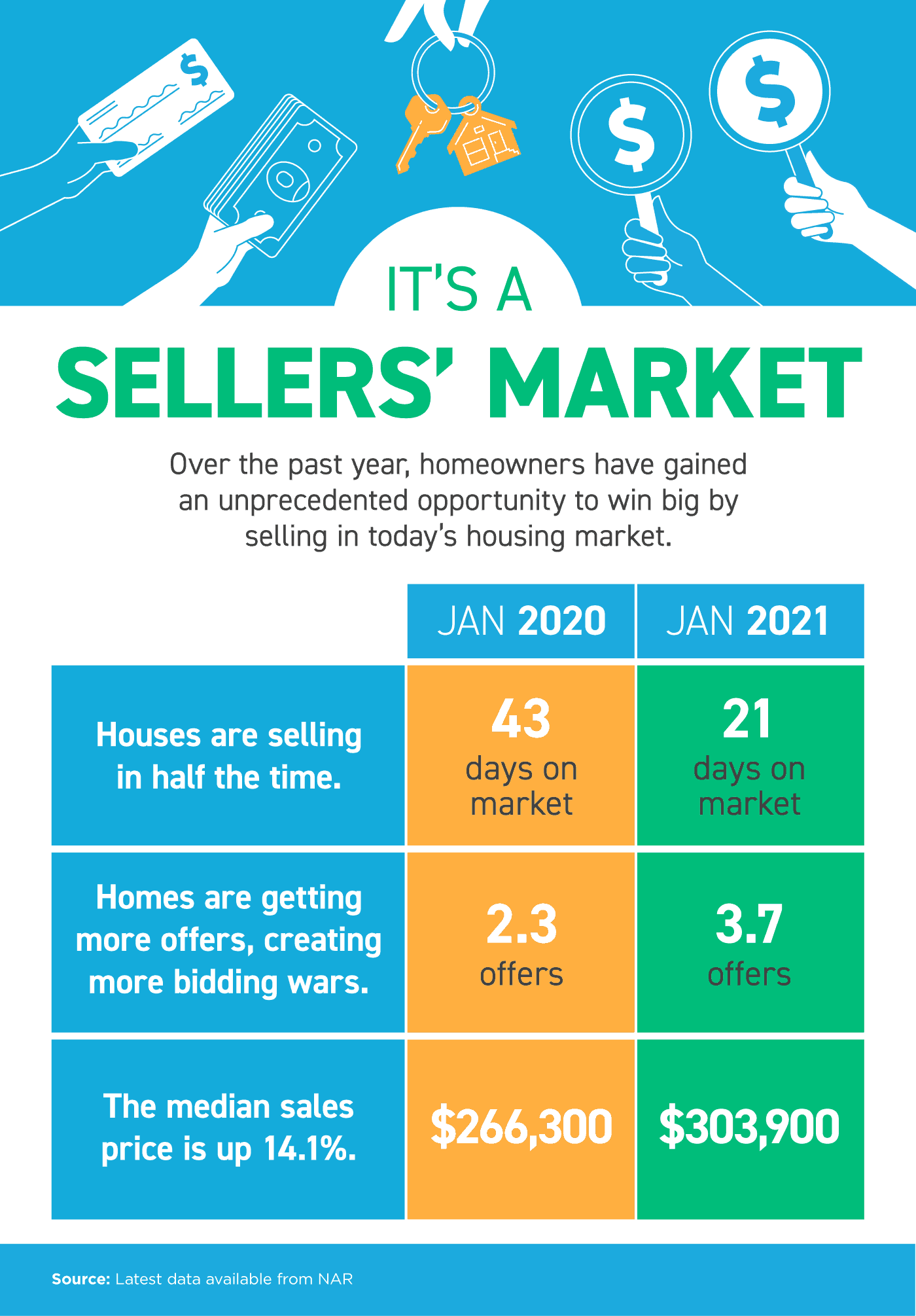 It's a Sellers' Market INFOGRAPHIC