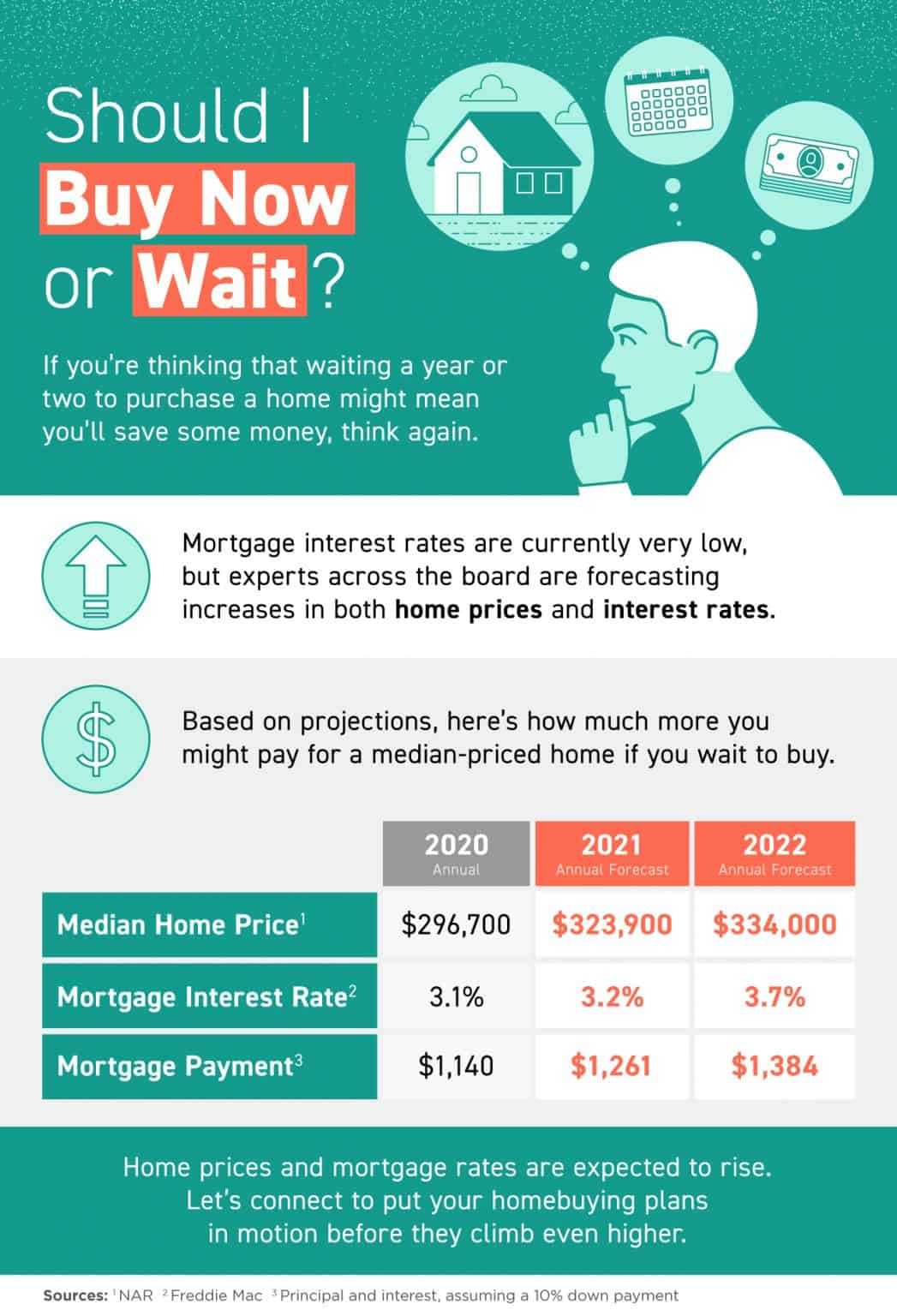 Should I Buy Now or Wait [INFOGRAPHIC]