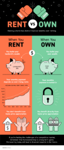 Owning a Home Has Distinct Financial Benefits Over Renting [INFOGRAPHIC] 20210518-MEM-877x2048