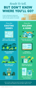 Ready To Sell, but Don't Know Where You'll Go [INFOGRAPHIC]