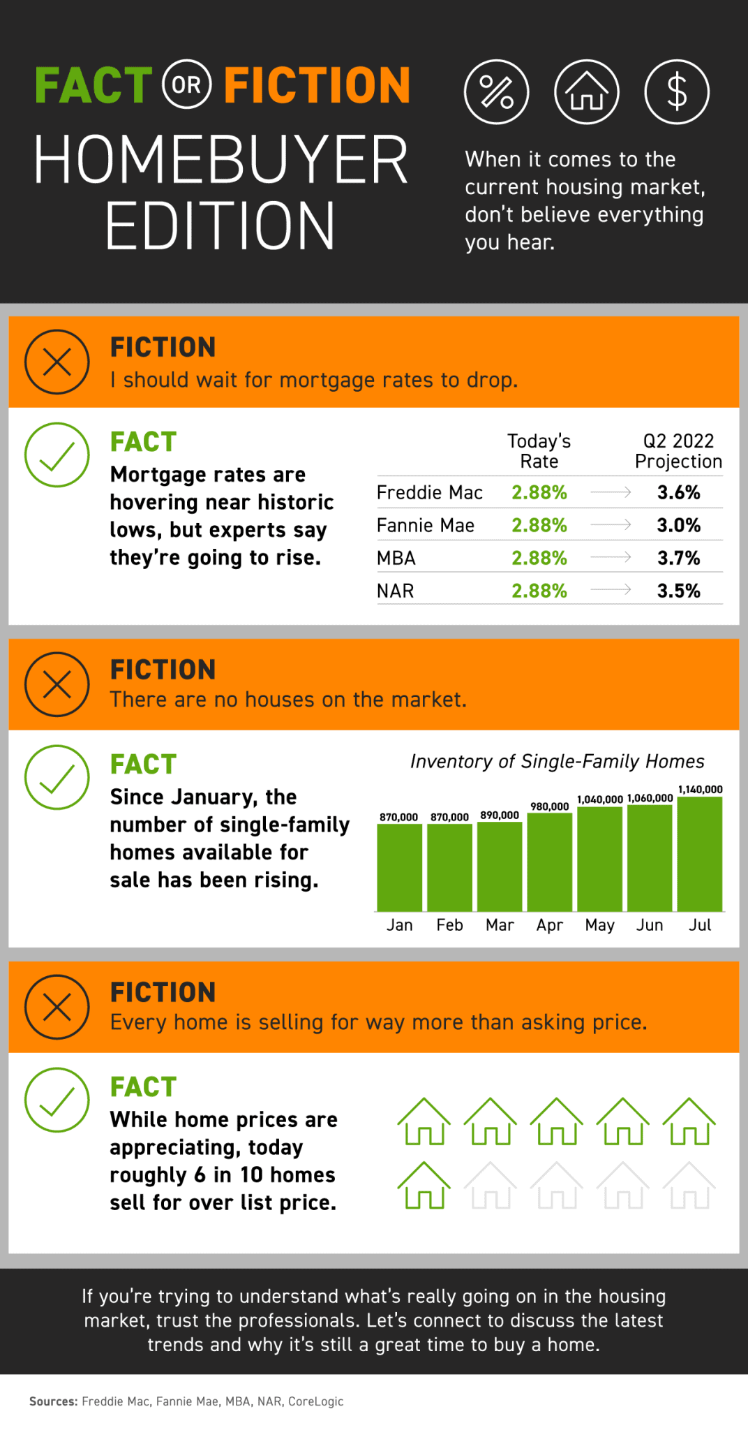 Fact or Fiction - Homebuyer Edition